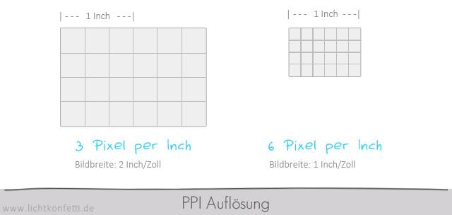 Foto-Kurs - PPI Auflösung